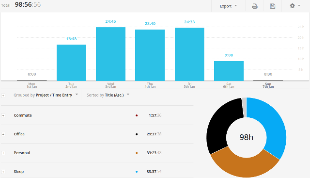 Time tracking reports with Toggl